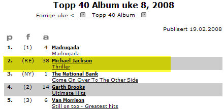 Norway charts 2-19-2008